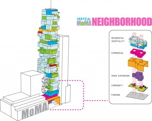 MoMA vertical Neighborhood